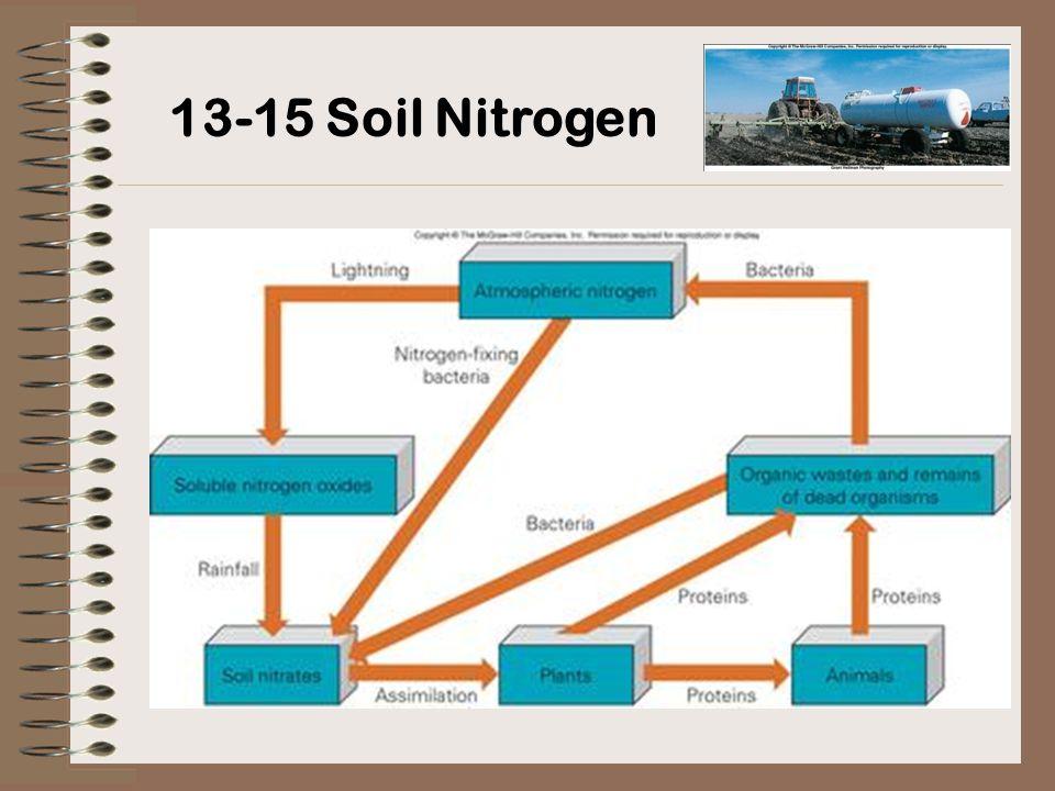 13-15 Soil Nitrogen