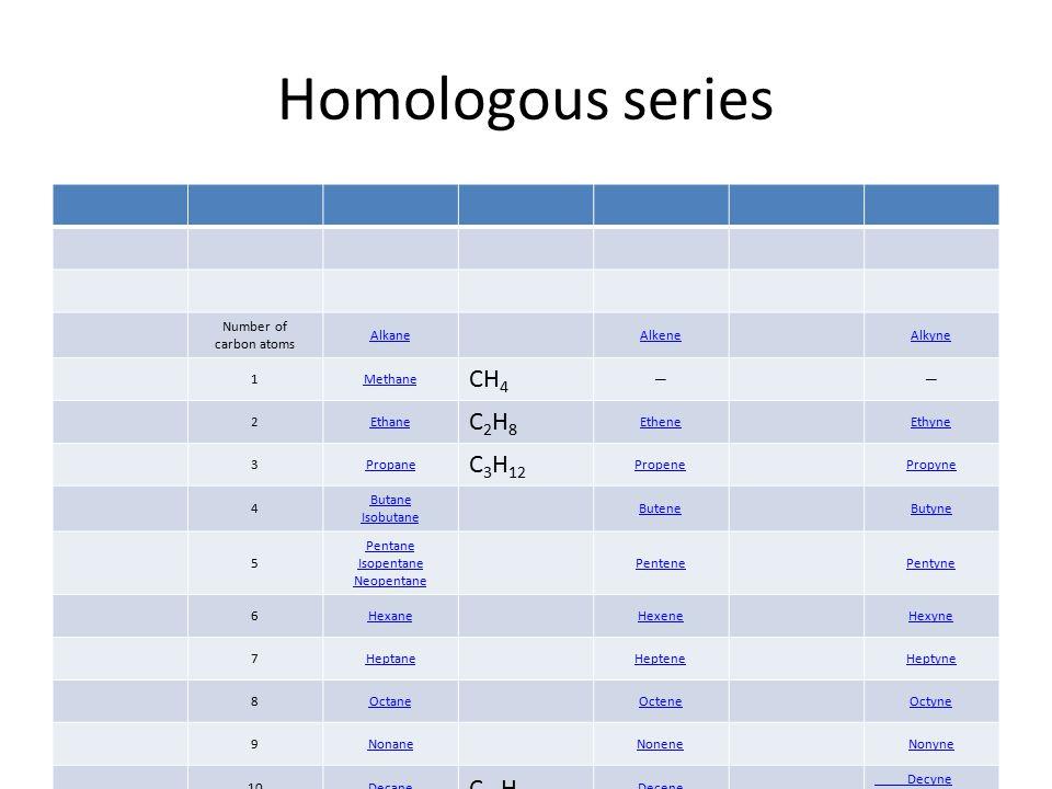 Homologous series Number of carbon atoms AlkaneAlkeneAlkyne 1Methane CH 4 —— 2Ethane C2H8C2H8 EtheneEthyne 3Propane C 3 H 12 PropenePropyne 4 Butane Isobutane ButeneButyne 5 Pentane Isopentane Neopentane PentenePentyne 6HexaneHexeneHexyne 7HeptaneHepteneHeptyne 8OctaneOcteneOctyne 9NonaneNoneneNonyne 10Decane C 10 H 22 Decene Decyne