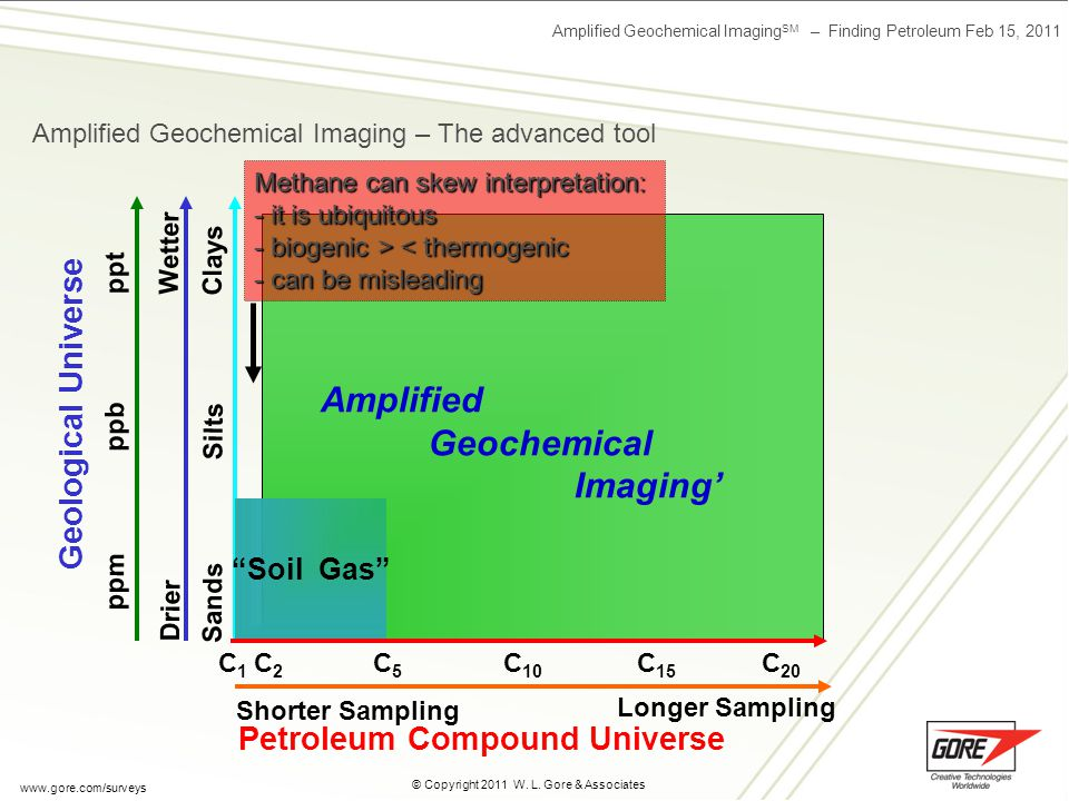 Amplified Geochemical Imaging SM – Finding Petroleum Feb 15, 2011 © Copyright 2011 W. L. Gore & Associates www.gore.com/surveys Sensitive to a broader