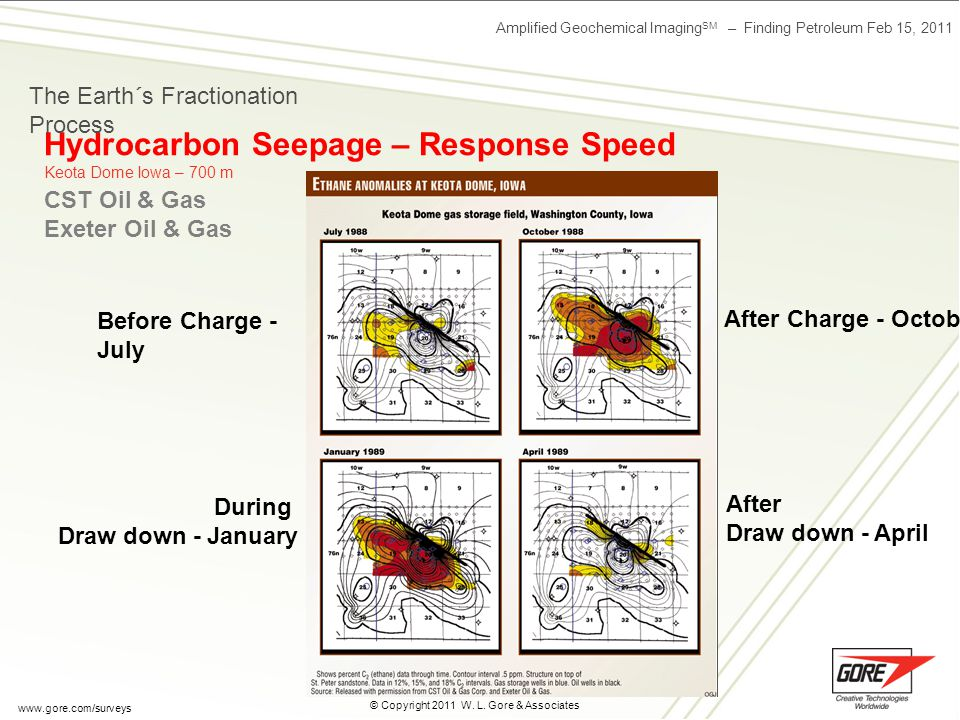 Amplified Geochemical Imaging SM – Finding Petroleum Feb 15, 2011 © Copyright 2011 W. L. Gore & Associates www.gore.com/surveys Before Charge - July A