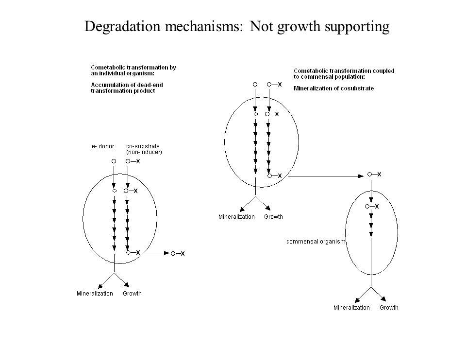 Degradation mechanisms: Not growth supporting