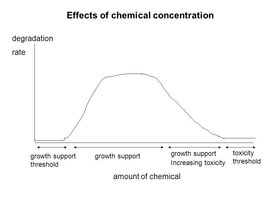 Effects of chemical concentration amount of chemical degradation rate growth support threshold growth support Increasing toxicity toxicity threshold