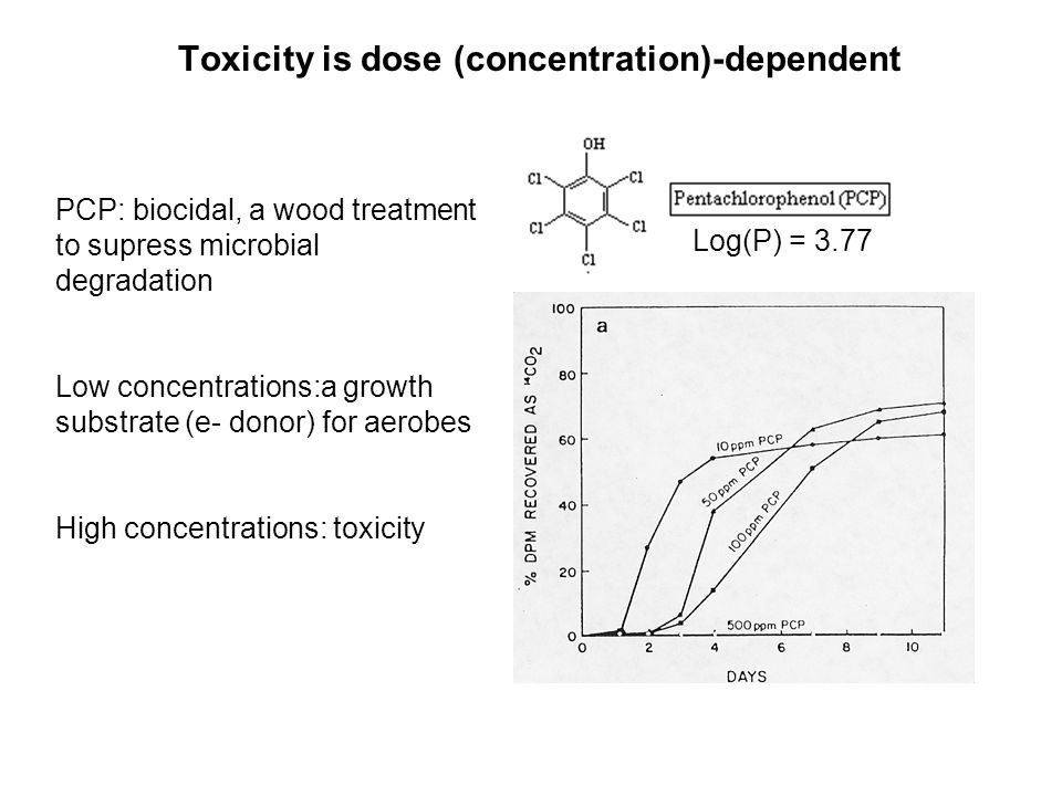 Toxicity is dose (concentration)-dependent Log(P) = 3.77 PCP: biocidal, a wood treatment to supress microbial degradation Low concentrations:a growth substrate (e- donor) for aerobes High concentrations: toxicity