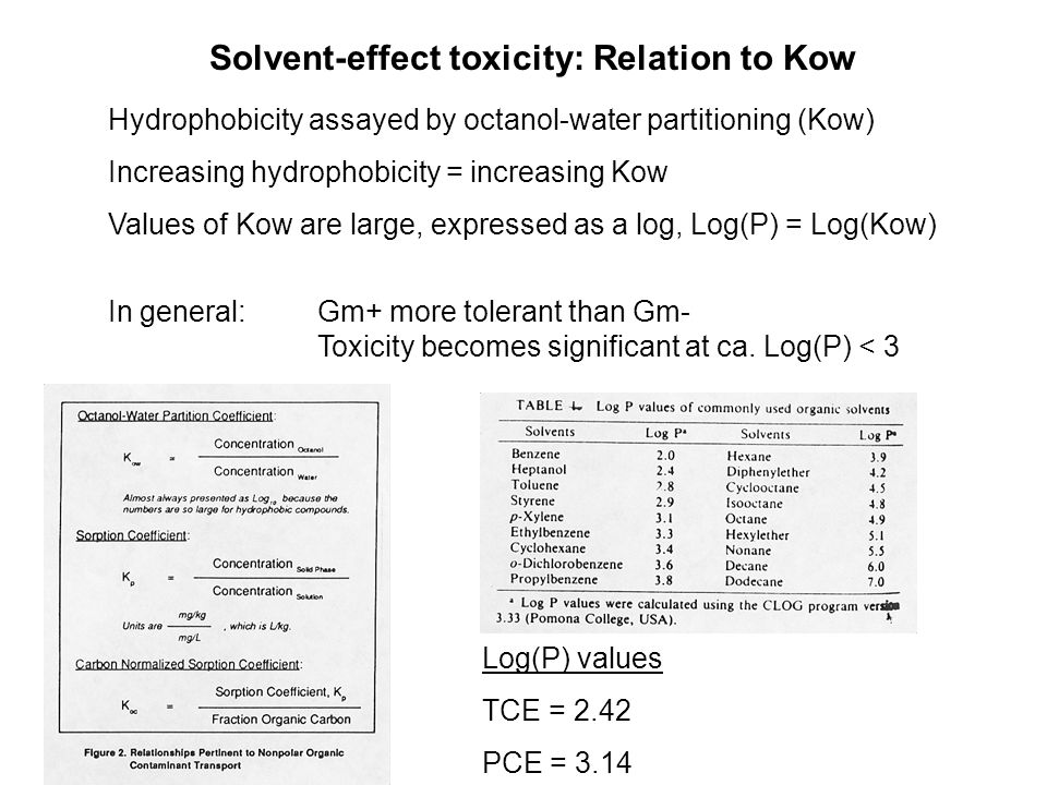 Solvent-effect toxicity: Relation to Kow Hydrophobicity assayed by octanol-water partitioning (Kow) Increasing hydrophobicity = increasing Kow Values of Kow are large, expressed as a log, Log(P) = Log(Kow) In general: Gm+ more tolerant than Gm- Toxicity becomes significant at ca.
