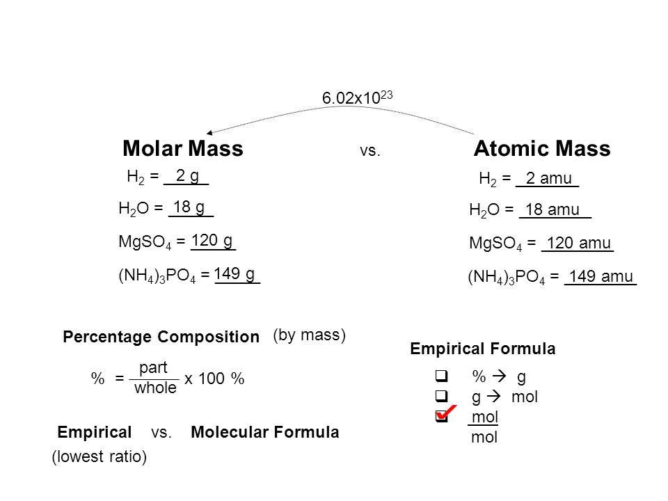 Molar Mass vs.