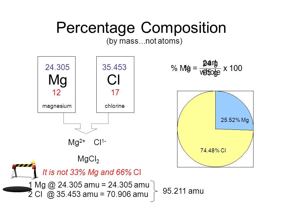 % Mg = x 100 24 g 95 g Percentage Composition Mg magnesium 24.305 12 Cl chlorine 35.453 17 Mg 2+ Cl 1- MgCl 2 1 Mg @ 24.305 amu = 24.305 amu 2 Cl @ 35.453 amu = 70.906 amu 95.211 amu 25.52% Mg 74.48% Cl (by mass...not atoms) It is not 33% Mg and 66% Cl % = x 100 part whole