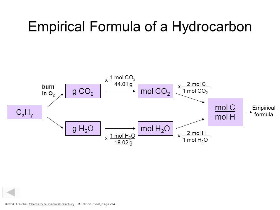 Empirical Formula of a Hydrocarbon CxHyCxHy g H 2 O g CO 2 mol H 2 O mol CO 2 mol C mol H burn in O 2 1 mol CO 2 44.01 g x 1 mol H 2 O 18.02 g x 2 mol H 1 mol H 2 O x 2 mol C 1 mol CO 2 x Empirical formula Kotz & Treichel, Chemistry & Chemical Reactivity, 3 rd Edition, 1996, page 224