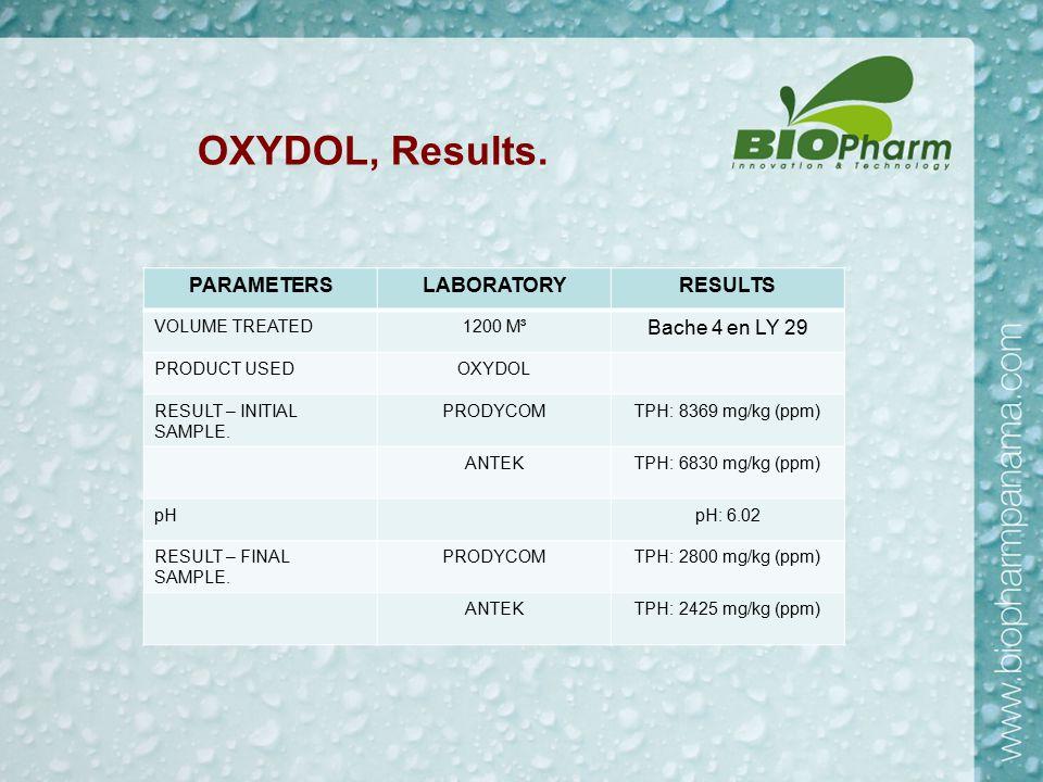 OXYDOL, Results.