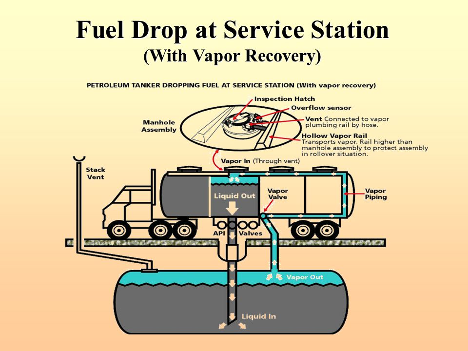 Fuel Drop at Service Station (With Vapor Recovery)