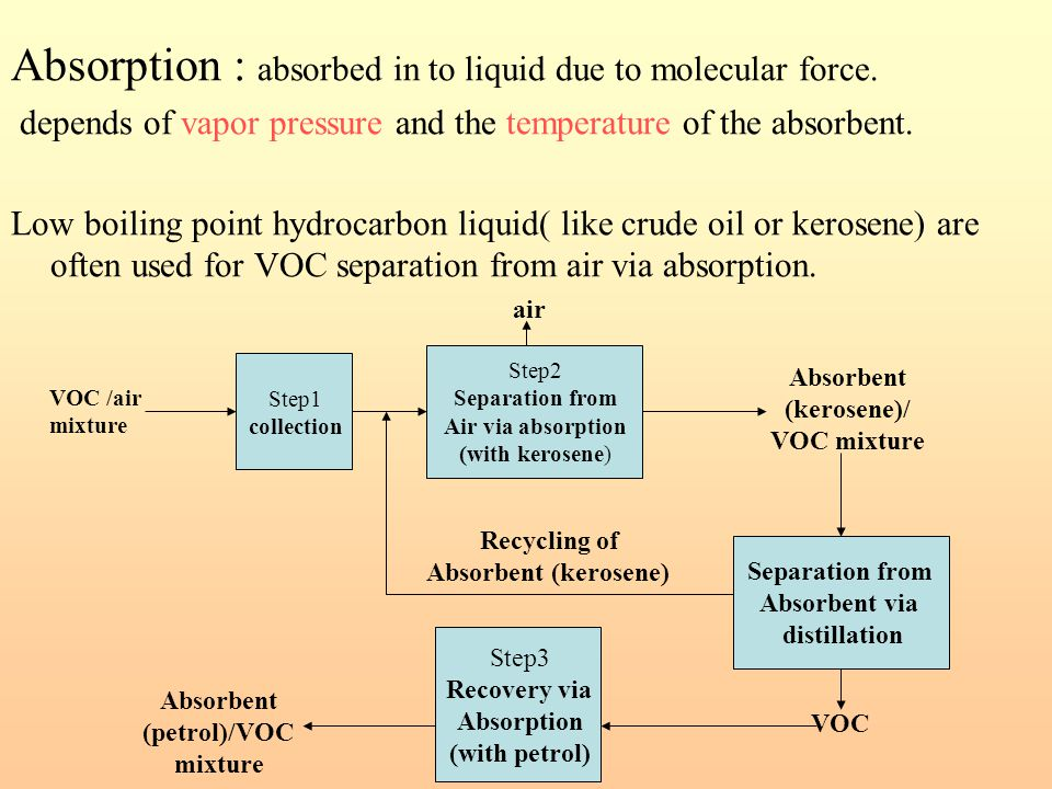 Absorption : absorbed in to liquid due to molecular force. depends of vapor pressure and the temperature of the absorbent. Low boiling point hydrocarb