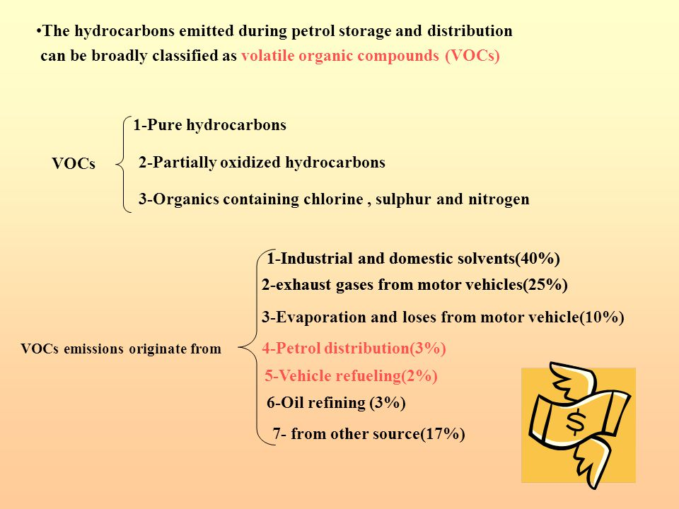 1-Pure hydrocarbons 2-Partially oxidized hydrocarbons 3-Organics containing chlorine, sulphur and nitrogen VOCs emissions originate from 1-Industrial