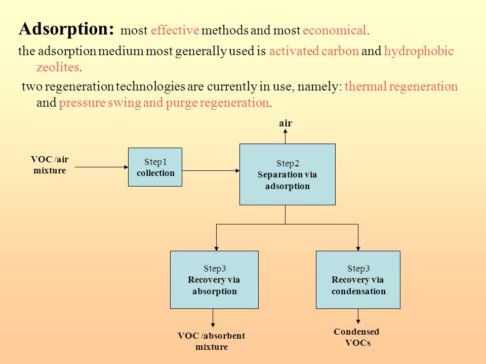 Adsorption: most effective methods and most economical. the adsorption medium most generally used is activated carbon and hydrophobic zeolites. two re