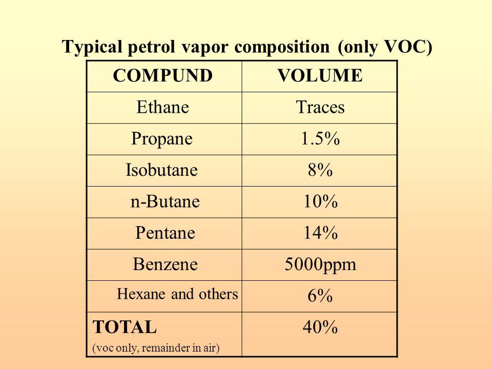 Typical petrol vapor composition (only VOC) VOLUMECOMPUND TracesEthane 1.5%Propane 8%Isobutane 10%n-Butane 14%Pentane 5000ppmBenzene 6% Hexane and oth