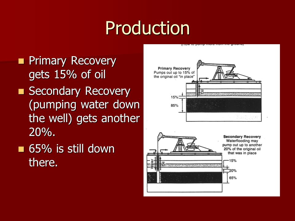 Production Primary Recovery gets 15% of oil Primary Recovery gets 15% of oil Secondary Recovery (pumping water down the well) gets another 20%. Second