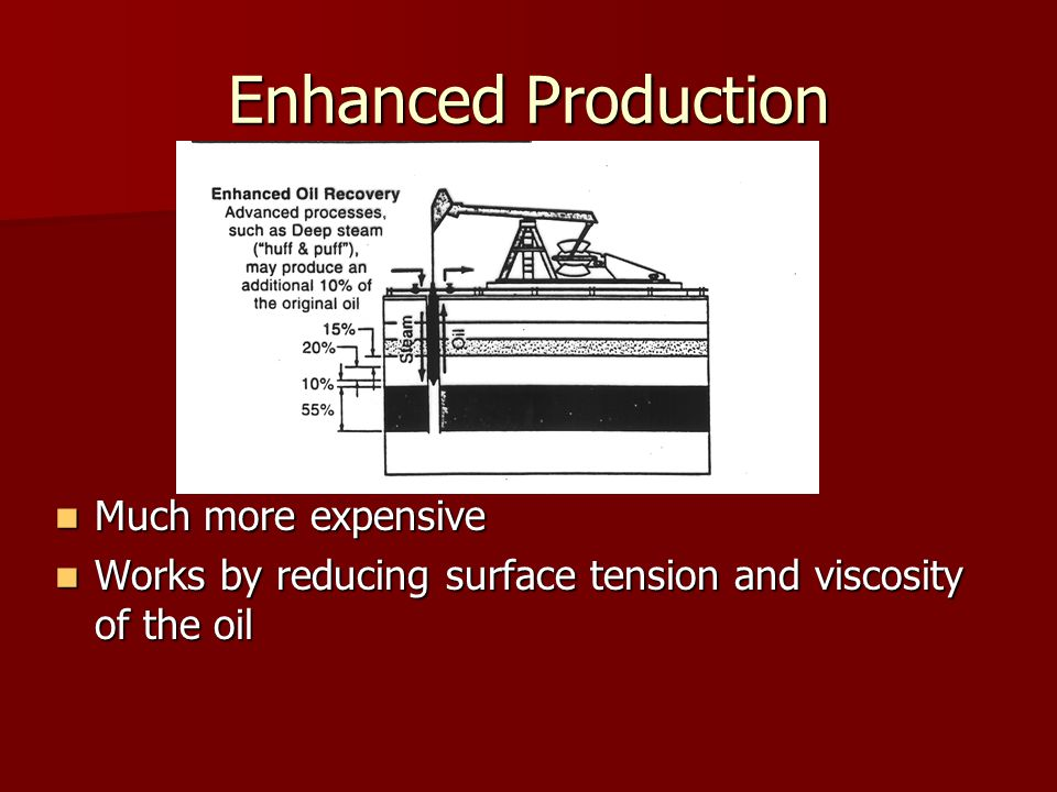 Enhanced Production Much more expensive Much more expensive Works by reducing surface tension and viscosity of the oil Works by reducing surface tension and viscosity of the oil