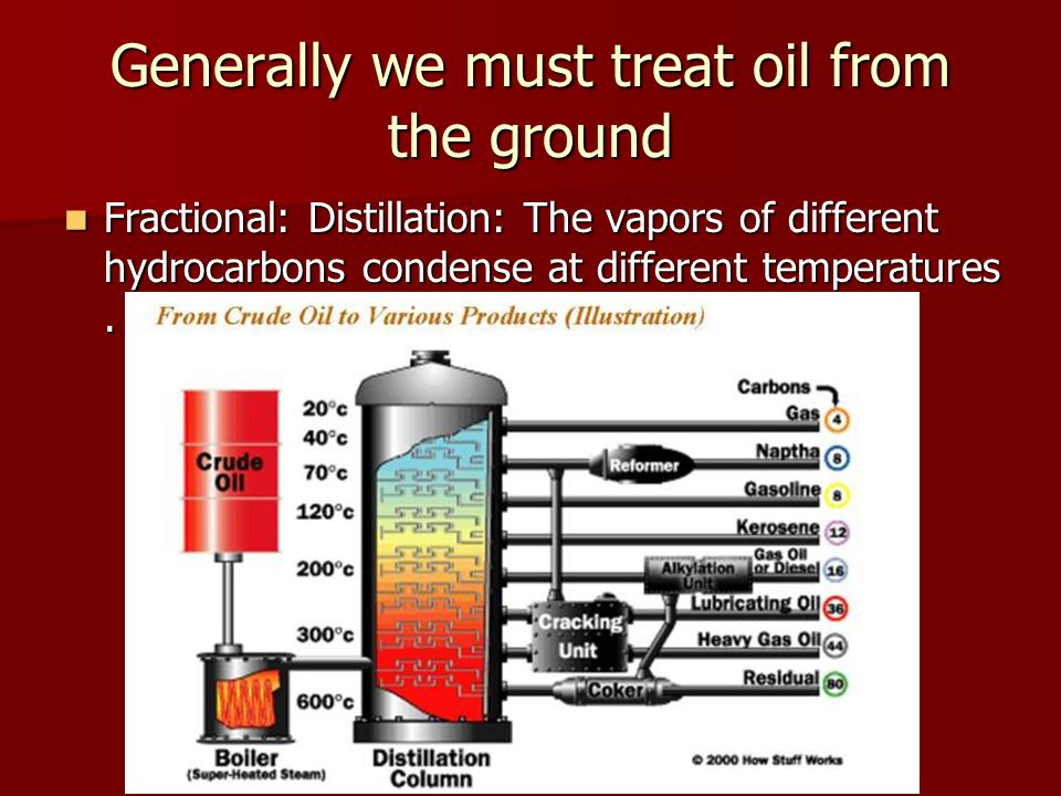 Generally we must treat oil from the ground Fractional: Distillation: The vapors of different hydrocarbons condense at different temperatures. Fractio