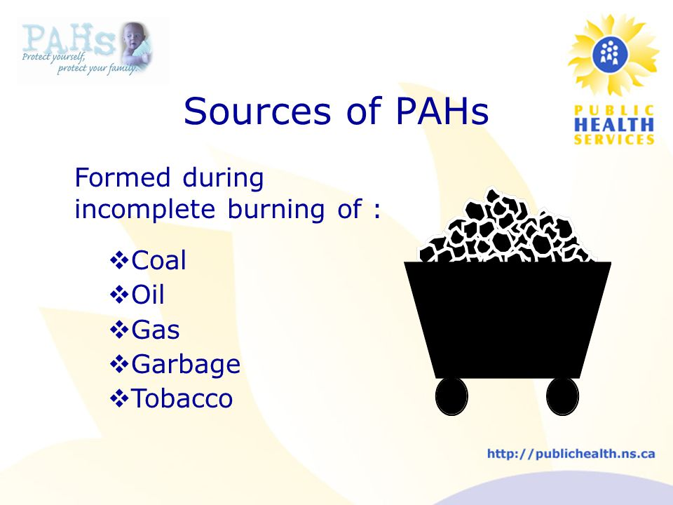 Sources of PAHs Formed during incomplete burning of :  Coal  Oil  Gas  Garbage  Tobacco