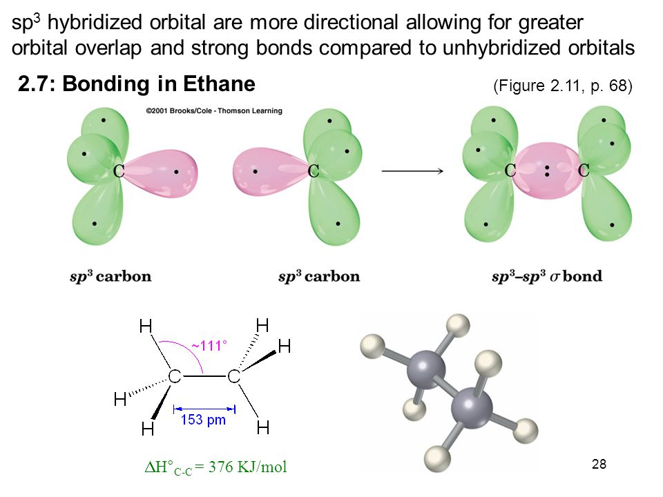 28 sp 3 hybridized orbital are more directional allowing for greater orbital overlap and strong bonds compared to unhybridized orbitals 2.7: Bonding in Ethane  H° C-C = 376 KJ/mol (Figure 2.11, p.