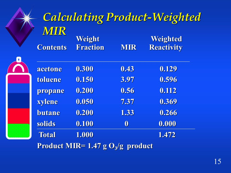 15 Calculating Product-Weighted MIR Weight Weighted ContentsFractionMIR Reactivity acetone0.3000.43 0.129 toluene0.1503.97 0.596 propane0.2000.56 0.112 xylene0.0507.37 0.369 butane0.2001.33 0.266 solids0.100 0 0.000 Total 1.000 1.472 Total 1.000 1.472 Product MIR= 1.47 g O 3 /g product