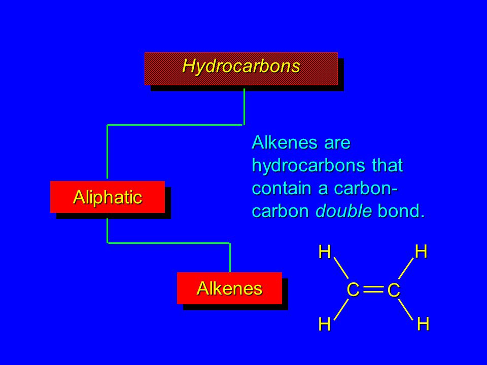 HydrocarbonsHydrocarbons AliphaticAliphatic AlkenesAlkenes Alkenes are hydrocarbons that contain a carbon- carbon double bond.