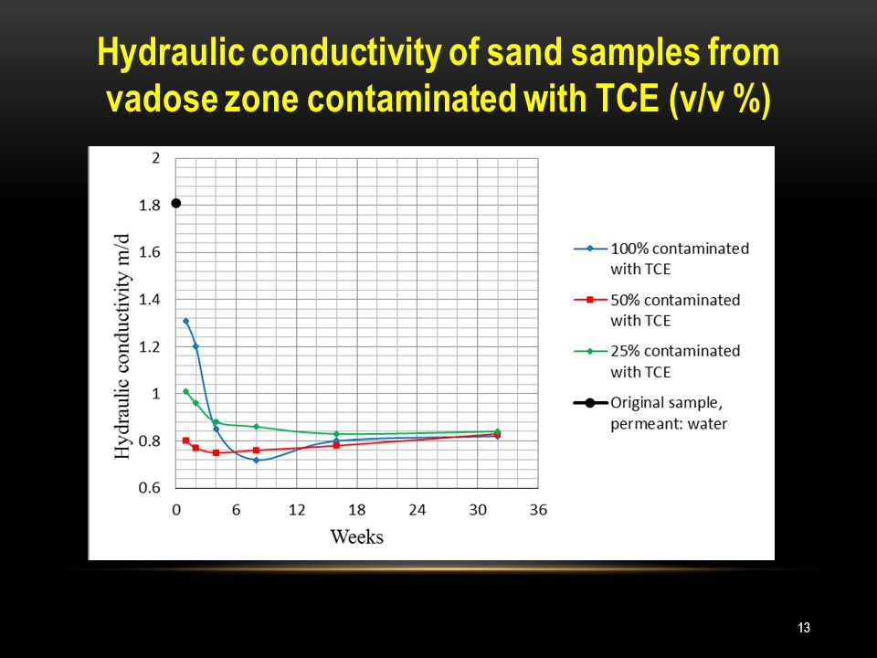 Hydraulic conductivity of sand samples from vadose zone contaminated with TCE (v/v %) 13