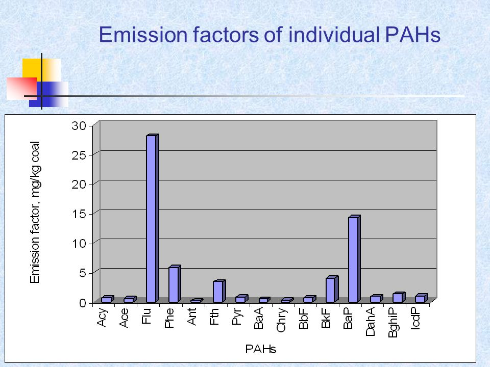Emission factors of individual PAHs