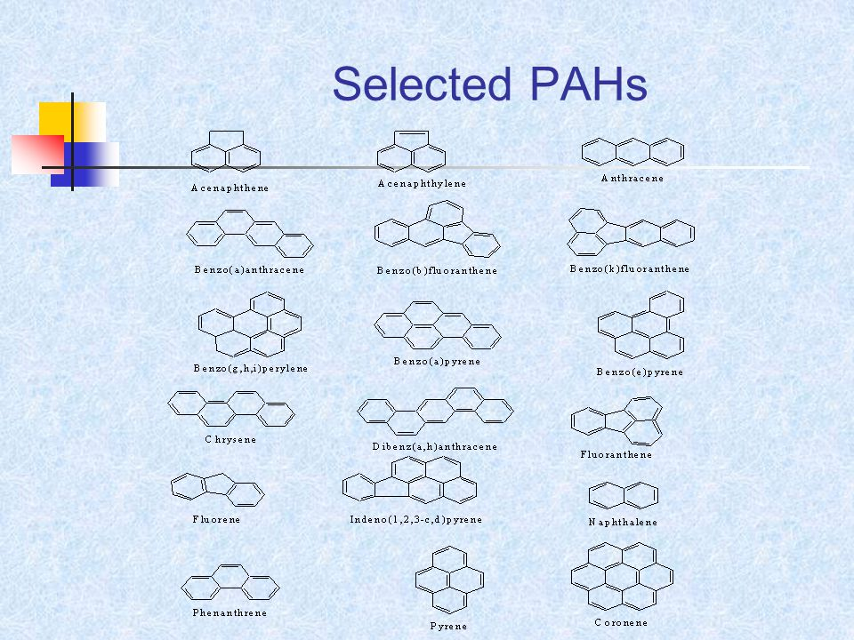 Selected PAHs