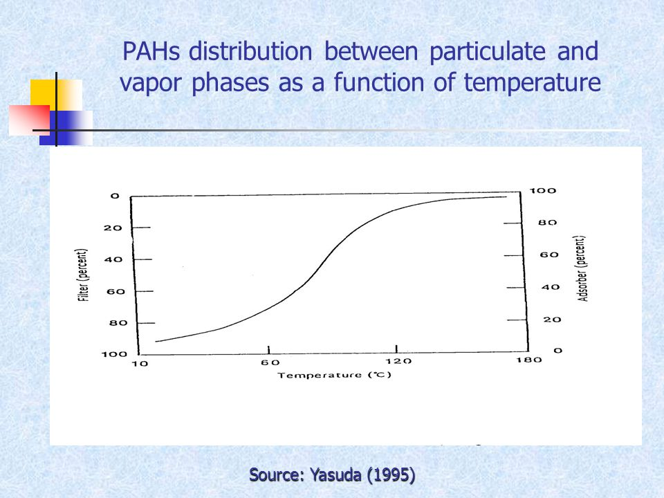 PAHs distribution between particulate and vapor phases as a function of temperature Source: Yasuda (1995)
