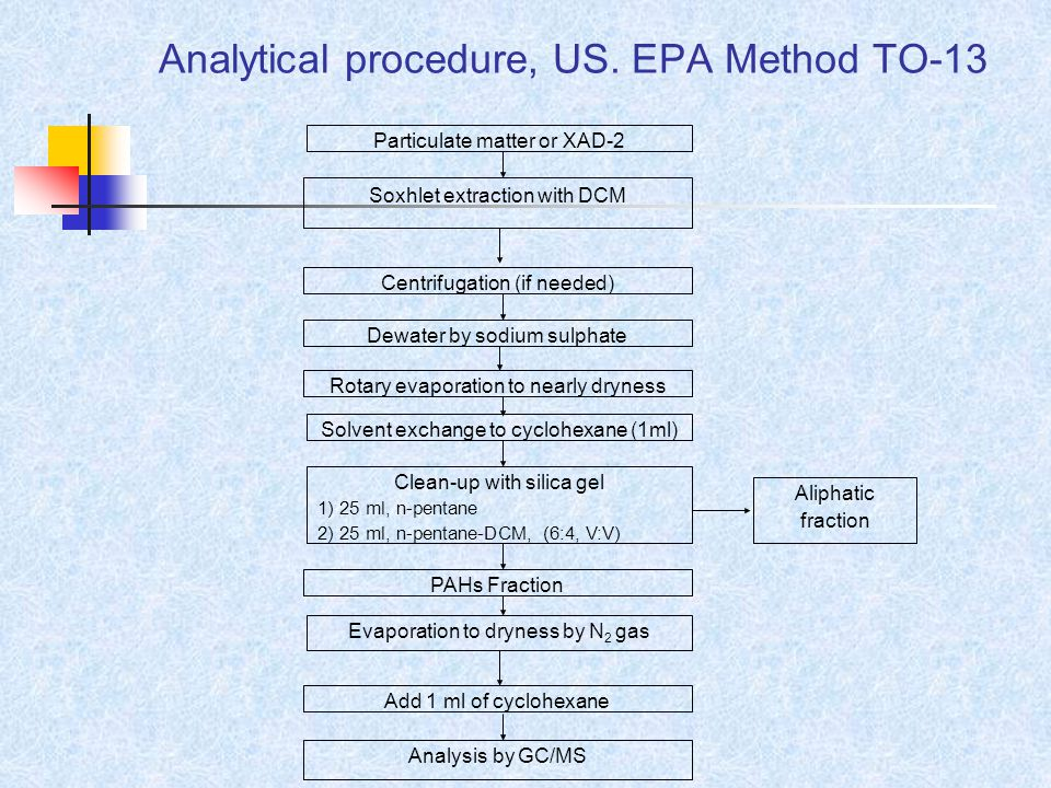 Analytical procedure, US.
