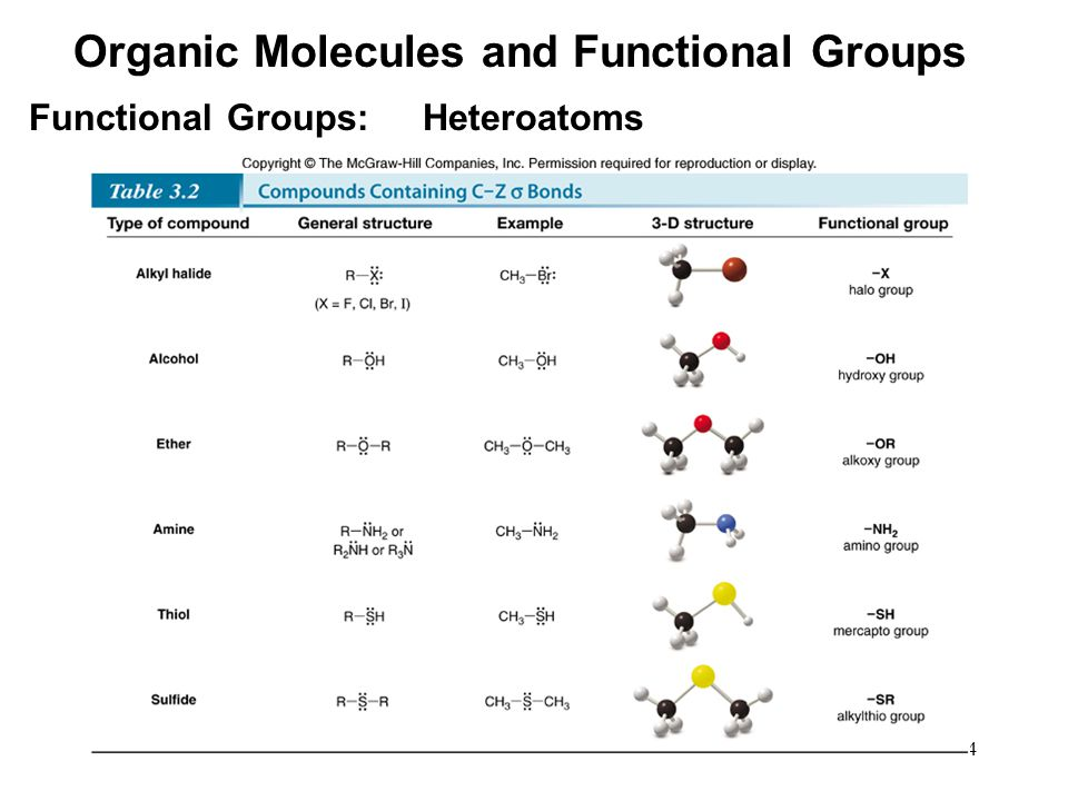 4 Functional Groups: Heteroatoms Organic Molecules and Functional Groups