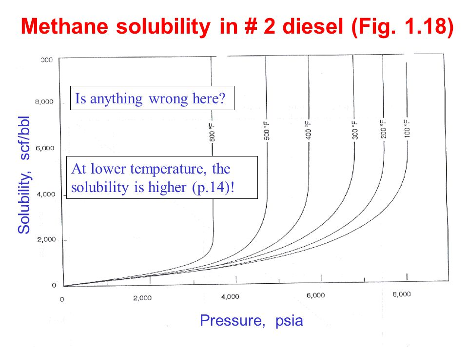 10 Methane solubility in # 2 diesel (Fig.1.18) Is anything wrong here.