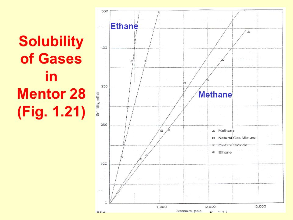 12 Solubility of Gases in Mentor 28 (Fig. 1.21) Ethane Methane