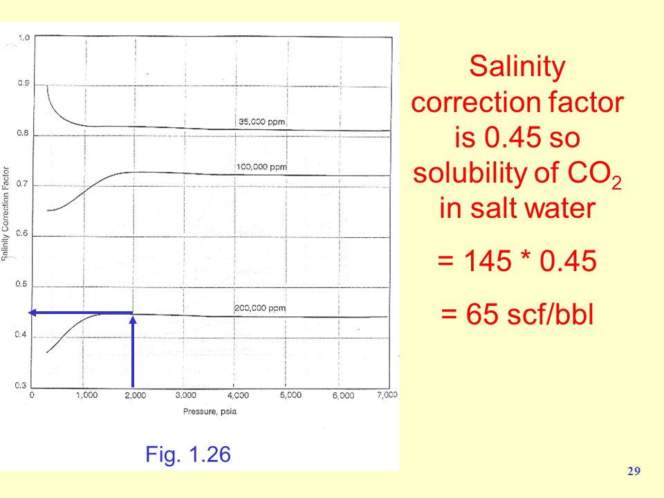 29 Salinity correction factor is 0.45 so solubility of CO 2 in salt water = 145 * 0.45 = 65 scf/bbl Fig.