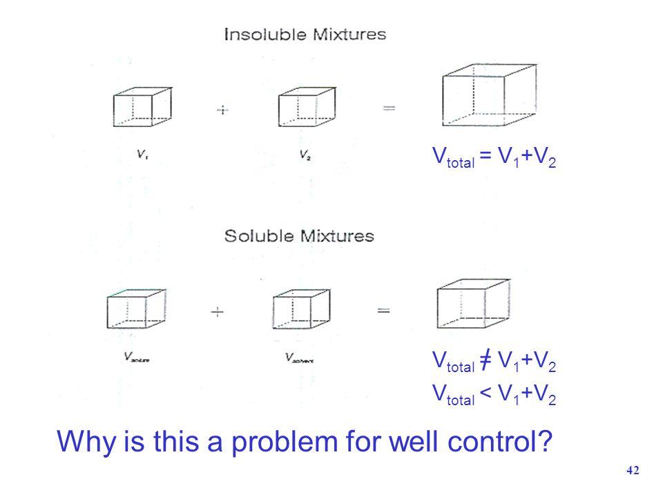 42 Why is this a problem for well control? V total = V 1 +V 2 V total < V 1 +V 2