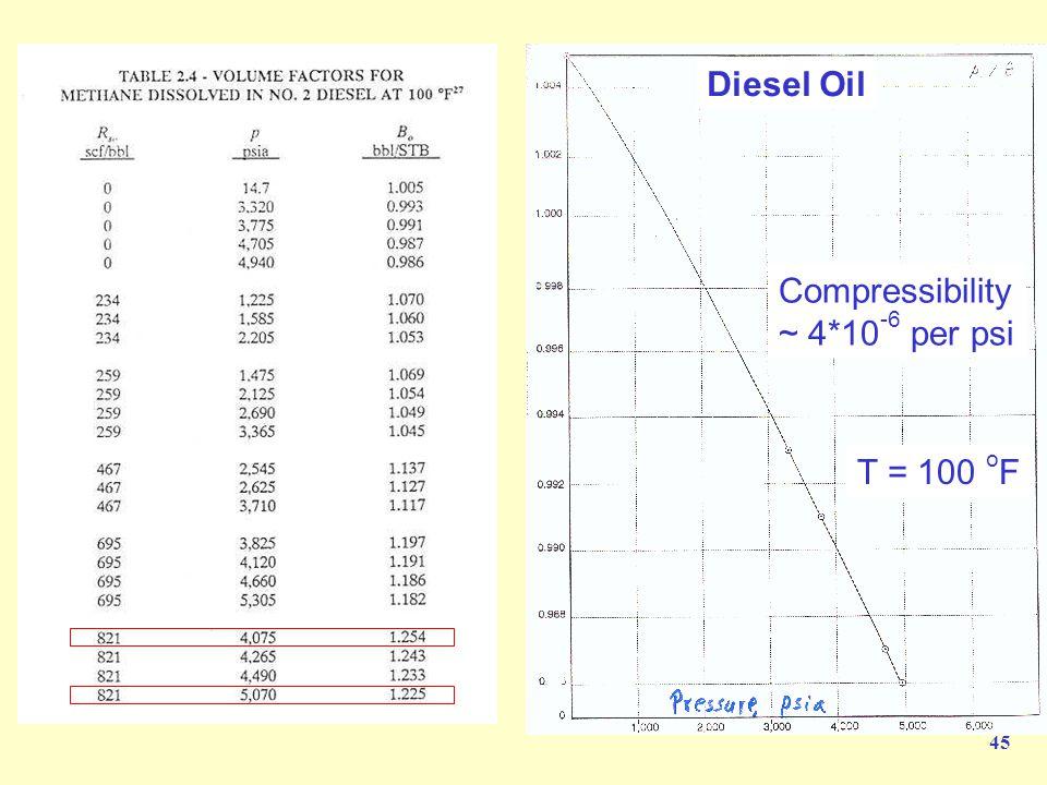 45 Diesel Oil Compressibility ~ 4*10 -6 per psi T = 100 o F