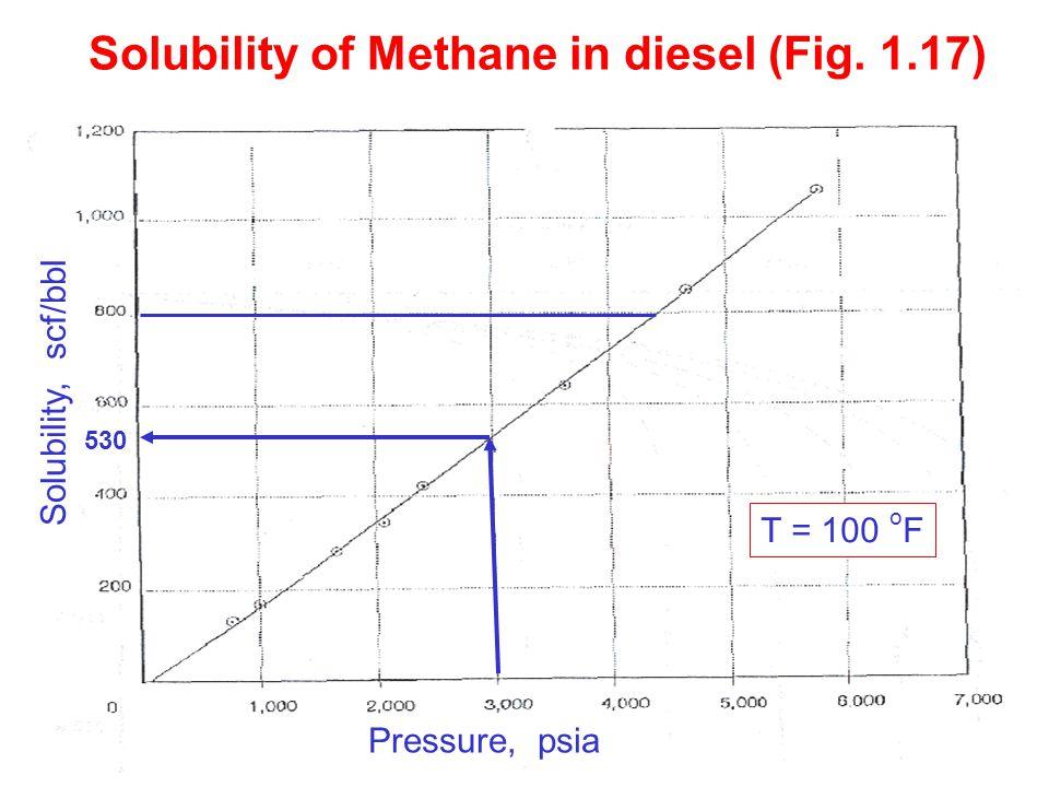 9 Solubility of Methane in diesel (Fig. 1.17) T = 100 o F 530 Solubility, scf/bbl Pressure, psia