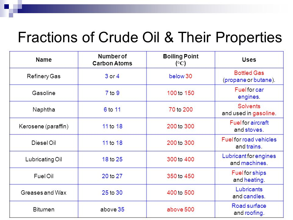 Fractions of Crude Oil & Their Properties Name Number of Carbon Atoms Boiling Point ( °C ) Uses Refinery Gas3 or 4below 30 Bottled Gas (propane or butane).