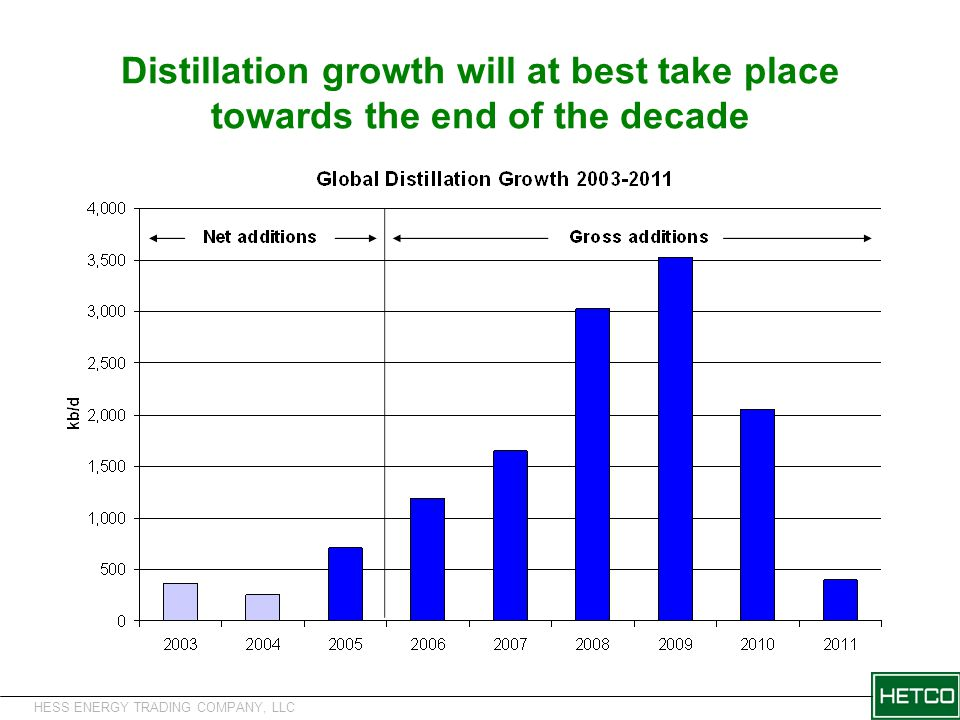 HESS ENERGY TRADING COMPANY, LLC Distillation growth will at best take place towards the end of the decade