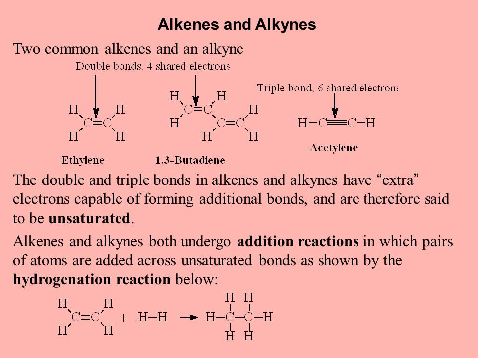 Alkenes and Alkynes Two common alkenes and an alkyne The double and triple bonds in alkenes and alkynes have extra electrons capable of forming additional bonds, and are therefore said to be unsaturated.