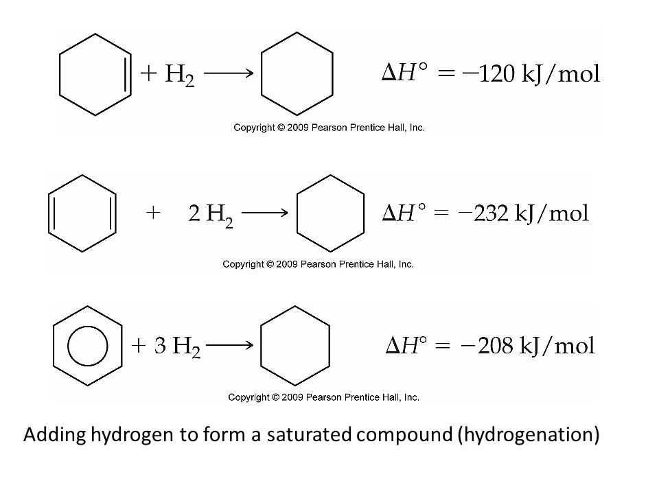 Adding hydrogen to form a saturated compound (hydrogenation)