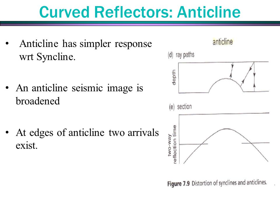 Curved Reflectors: Anticline Anticline has simpler response wrt Syncline. An anticline seismic image is broadened At edges of anticline two arrivals e