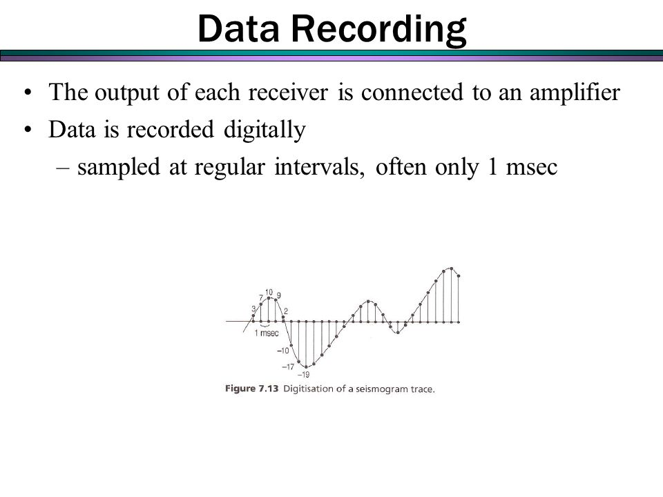 The output of each receiver is connected to an amplifier Data is recorded digitally –sampled at regular intervals, often only 1 msec Data Recording