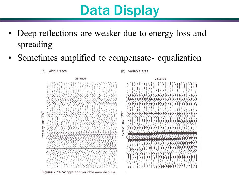 Data Display Deep reflections are weaker due to energy loss and spreading Sometimes amplified to compensate- equalization