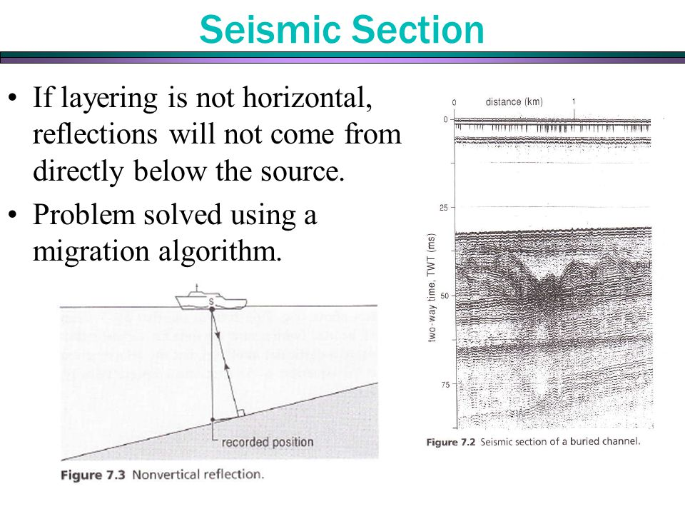 If layering is not horizontal, reflections will not come from directly below the source. Problem solved using a migration algorithm. Seismic Section