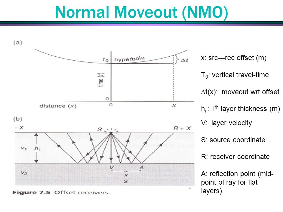 The time to travel to a receiver a distance x away from the source is Normal Moveout (NMO) x: src—rec offset (m) T 0 : vertical travel-time ∆t(x): moveout wrt offset h i : i th layer thickness (m) V: layer velocity S: source coordinate R: receiver coordinate A: reflection point (mid- point of ray for flat layers).