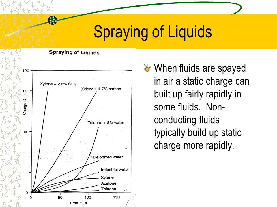 Spraying of Liquids When fluids are spayed in air a static charge can built up fairly rapidly in some fluids.