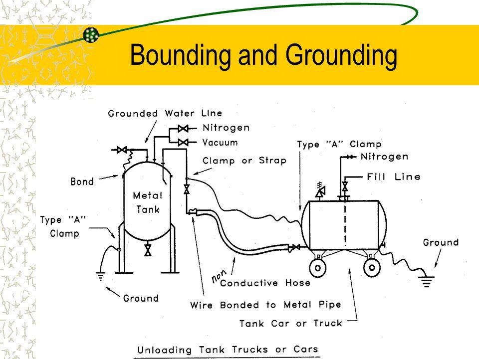 Bounding and Grounding