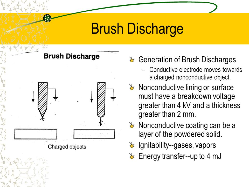 Brush Discharge Generation of Brush Discharges –Conductive electrode moves towards a charged nonconductive object.