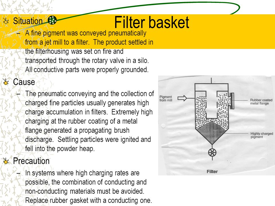 Filter basket Situation –A fine pigment was conveyed pneumatically from a jet mill to a filter.