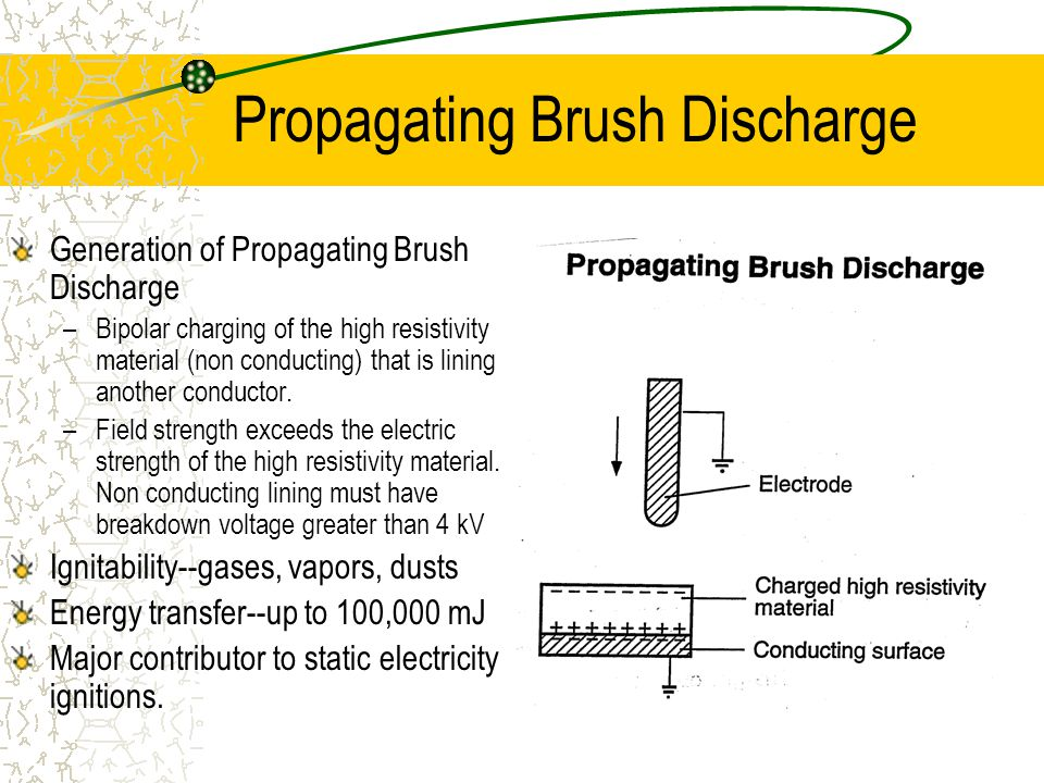Generation of Propagating Brush Discharge –Bipolar charging of the high resistivity material (non conducting) that is lining another conductor.